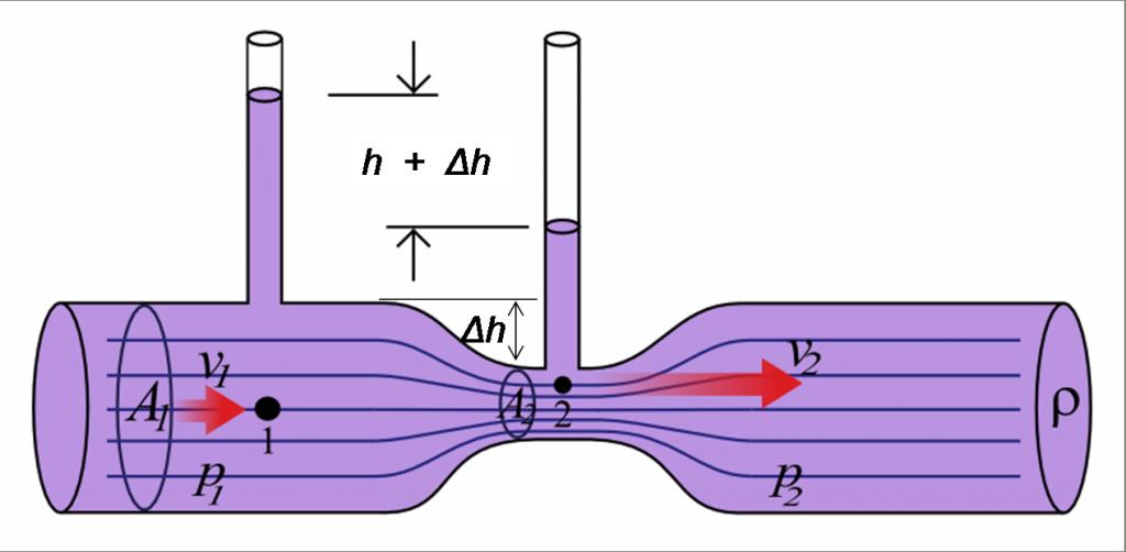 effet-venturi-aquaponie