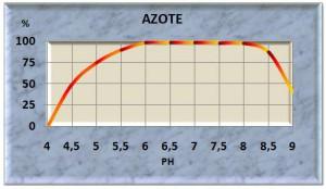 azote10