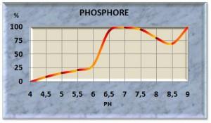 phosph10