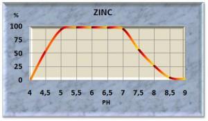 zinc11