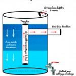 Fabriquer ses filtres en aquaponie