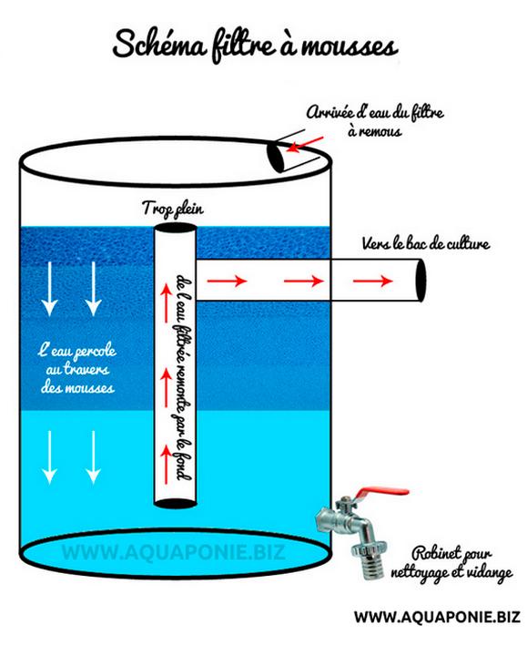 fabriquer ses filtres en aquaponie aquaponie. Black Bedroom Furniture Sets. Home Design Ideas