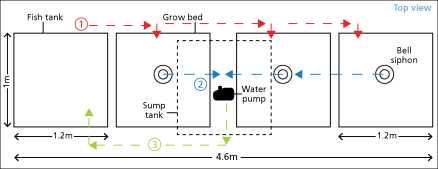 Guide pas à pas dans la construction d'une unite aquaponique classique NFT et DWC (57)