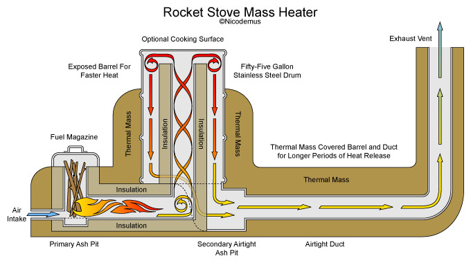 rocket-stove-aquaponie