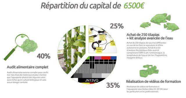 Répartition du capital de la campagne de financement participatif