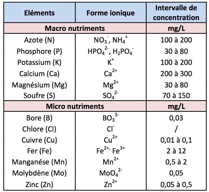 taux-nutriments-aquaponie