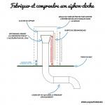 Comment fabriquer un siphon-cloche (siphon automatique) ?