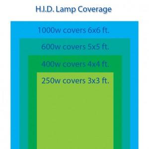 hidcoverage-300x300
